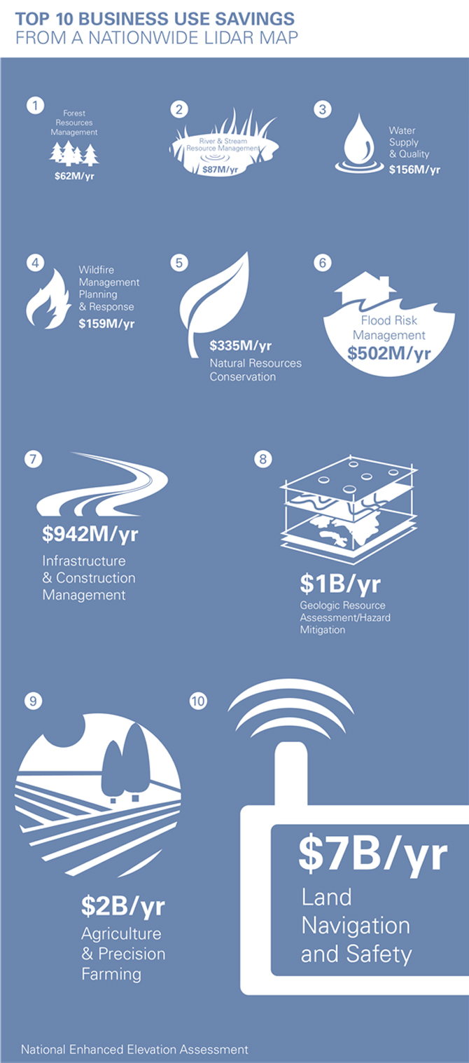 How-Much-Could-a-Natonwide-LiDAR-Map-Save-Infographic