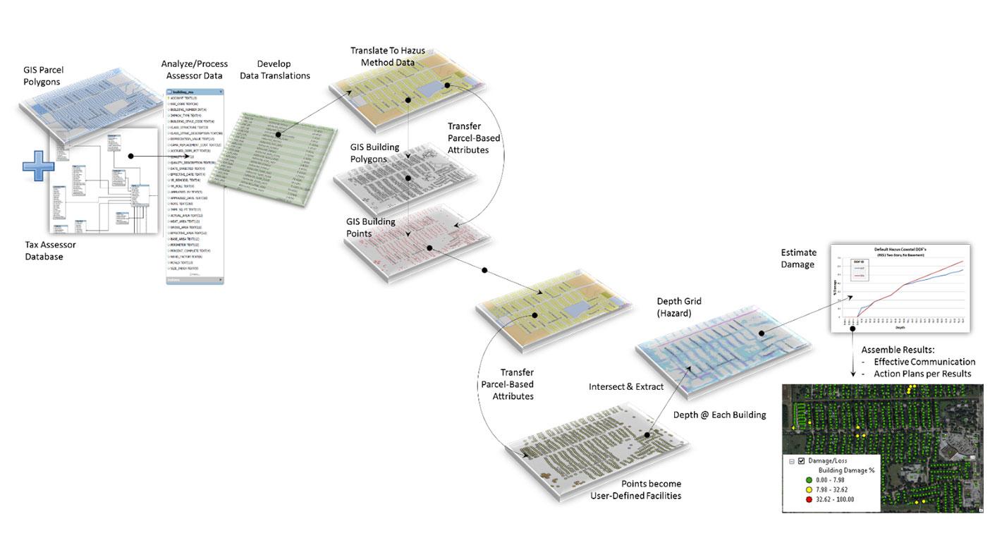 Determining the damage estimates using the HAZUS framework is a complex, multi-step process.